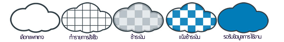 Cloud Website